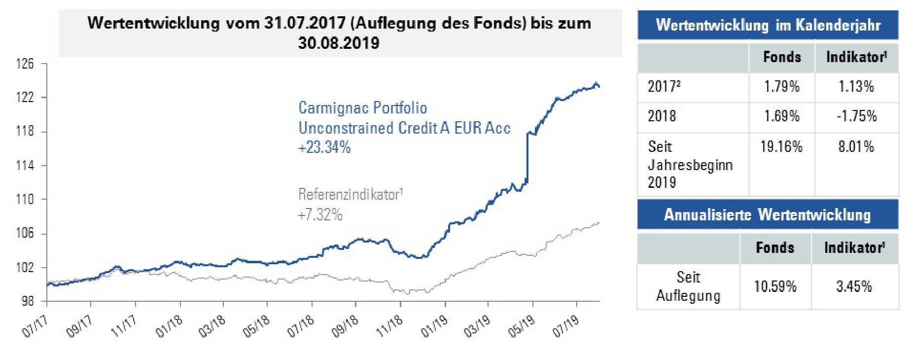 [Insights] 2019 09_FN_Fund_ CCR (Pro) DE